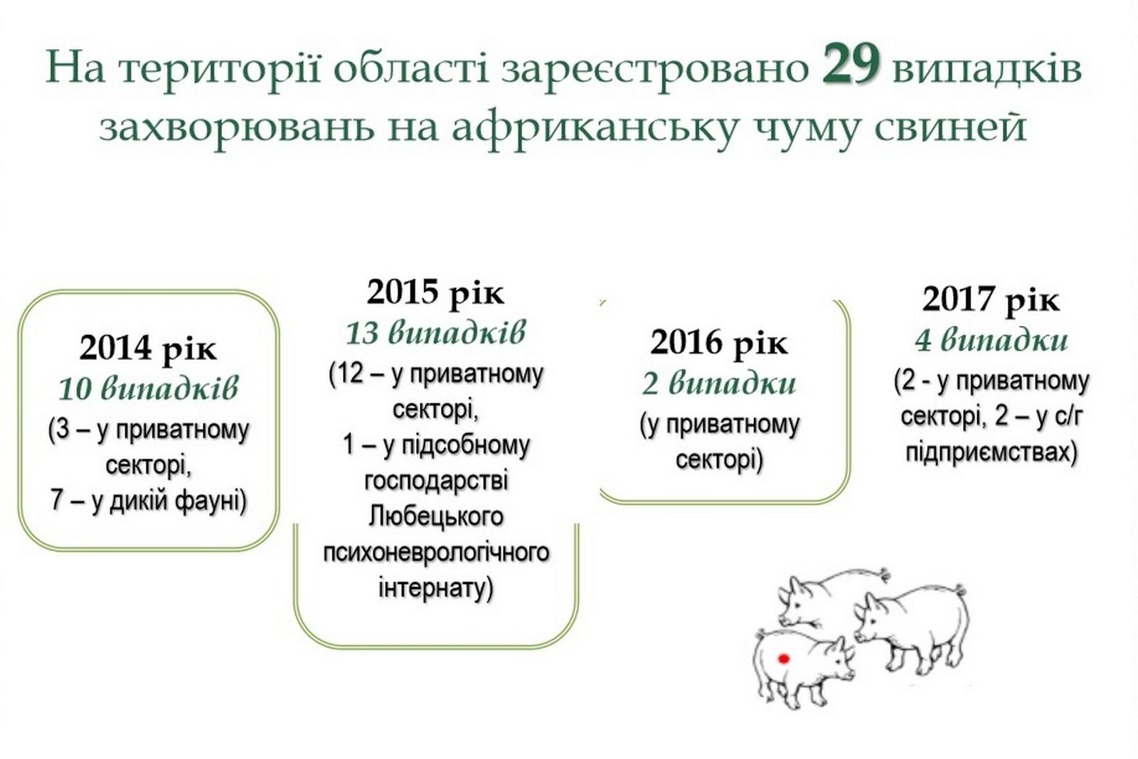 НаБуковині через випадок АЧС спалять понад 160 свиней
