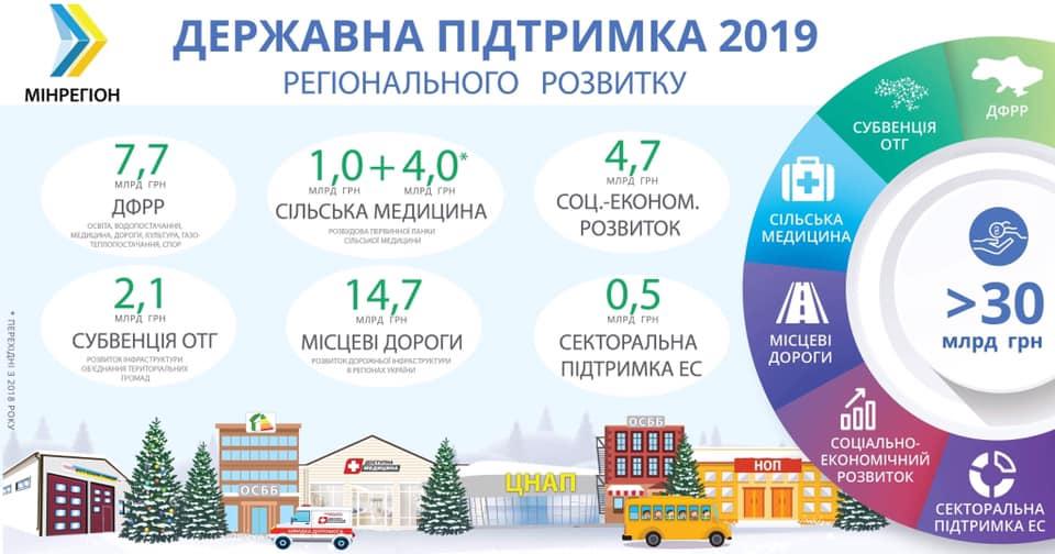 У 2019 році на розвиток регіонів держава надасть понад 30 мільярдів гривень підтримки, — Зубко